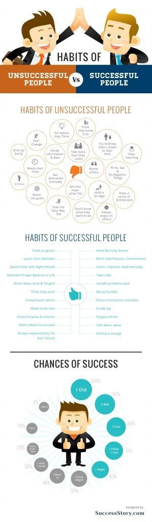 Successful Vs. Unsuccessful People