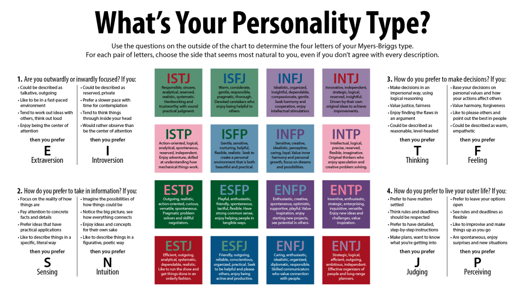 16 Personalities - Myers Briggs Types