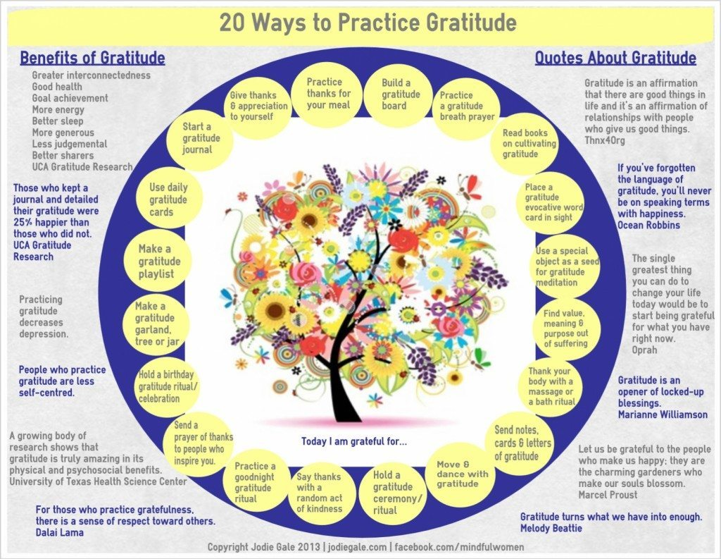 The Gratitude Multiplier Chart