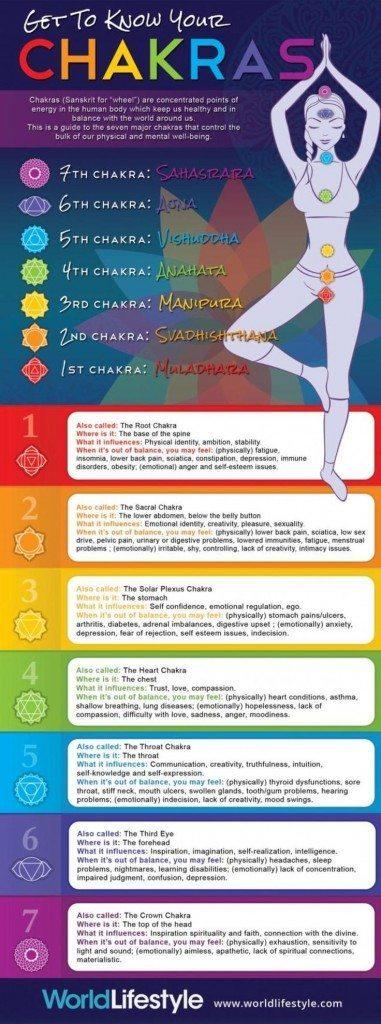 7 Chakras - infographic
